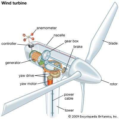 wind turbine components pdf