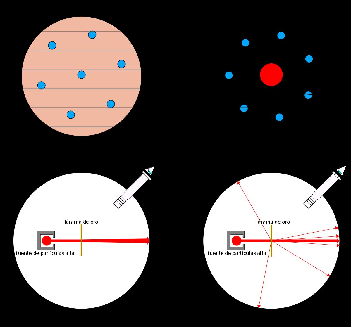 rutherford atomic model pdf