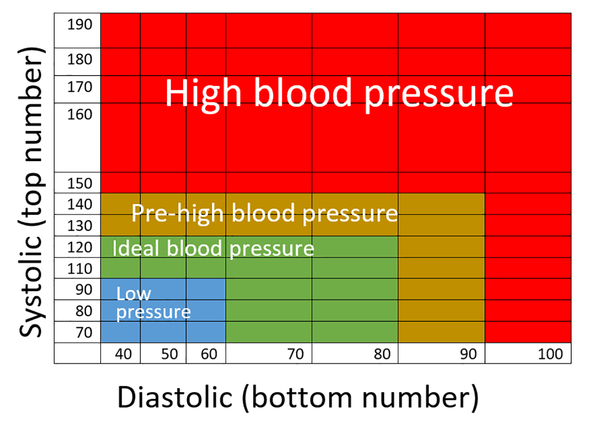 omron blood pressure chart pdf