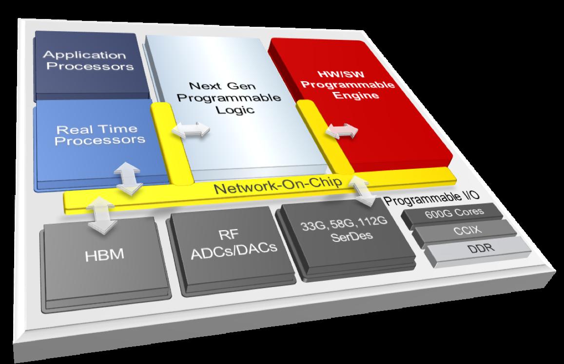 network-on-chip programmable platform in versal acap architecture pdf