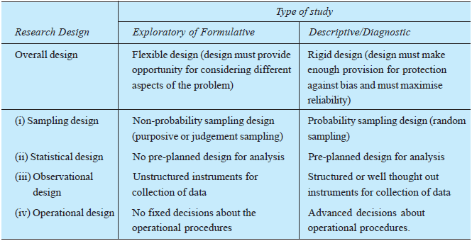 types of research design pdf