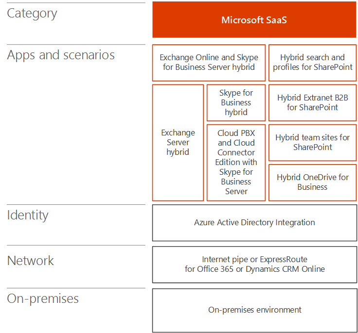 Office 365 Hybrid Migration Guide