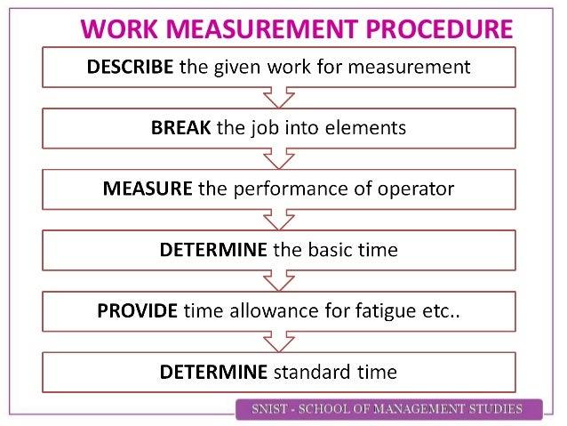 method study and work measurement pdf