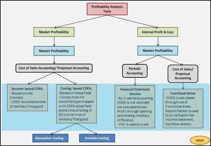 product profitability analysis pdf