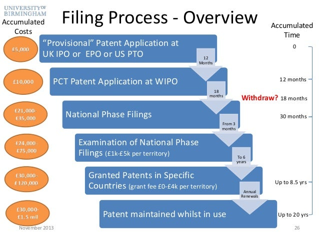 provisional patent application fee