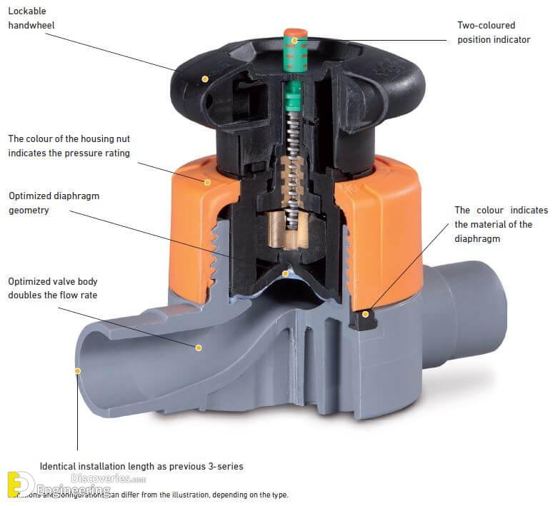 types of actuators pdf